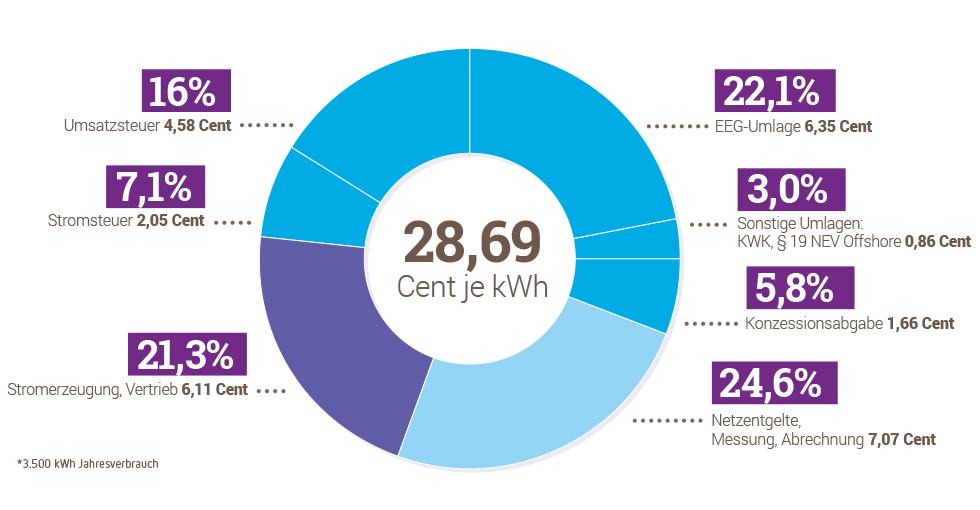 wie viel kostet gas pro m3